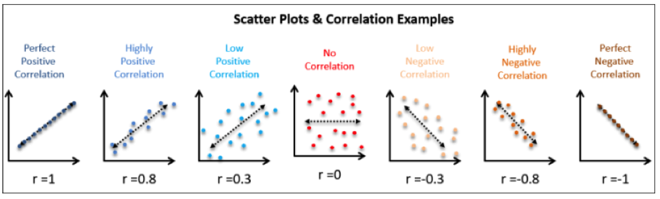 Easy accounting Correlation analysis
