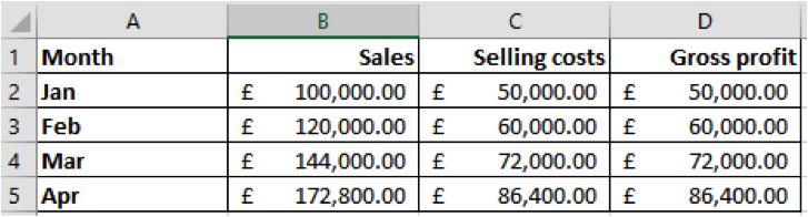 Scenario analysis in Excel